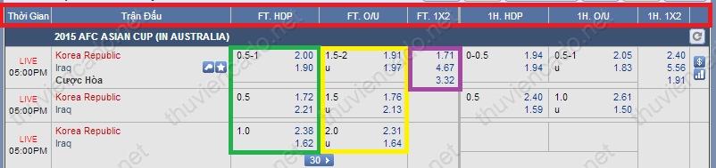 cach-xem-keo-tren-m88  Hướng dẫn đăng ký cá độ bóng đá trên mạng nhà cái M88 cach xem keo tren m88