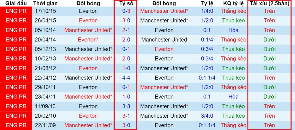 Hướng dẫn xem tỷ lệ tài xỉu  Hướng dẫn cách xem tỷ lệ kèo, ý nghĩa các tỷ lệ cược chấp tai xiu manchester united vs everton